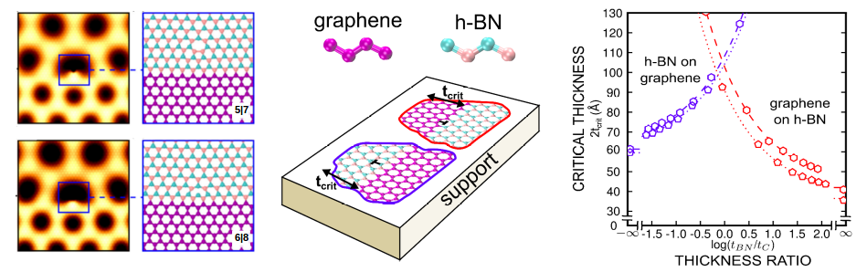graphene/h-BN interface misfit dislocation
